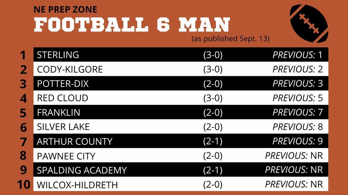 Nebraska High School Football Ratings-6 Man