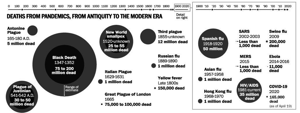 HISTORY'S DEADLIEST PANDEMICS