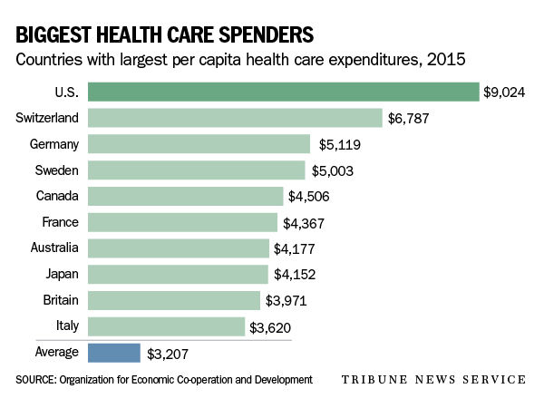 37762 >> U.S. spends more on health care than other countries but with worse results   Live Well Nebraska ...