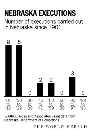 Nebraska executions since 1901