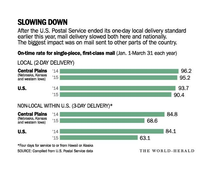 how long do letters take to arrive u s postal service delivery times lag more than expected 22155 | 55584cf045201.image