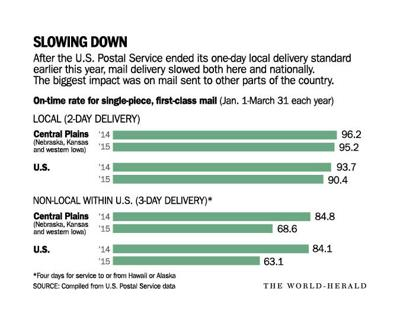 U S Postal Service Delivery Times Lag More Than Expected Omaha