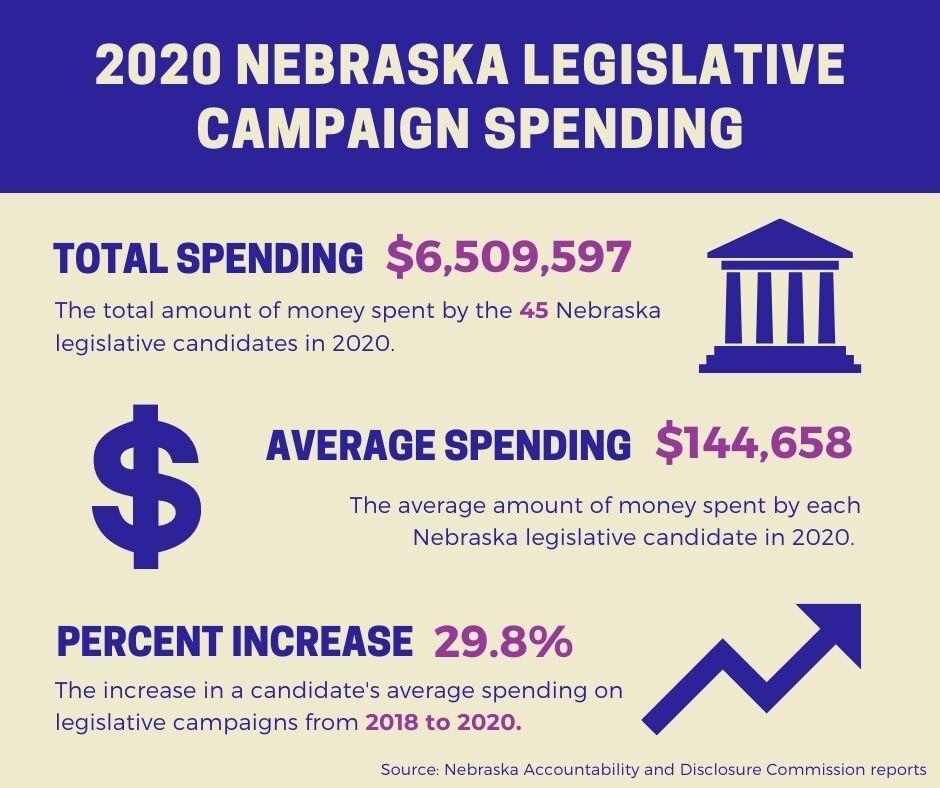 2020 Nebraska legislative campaign spending