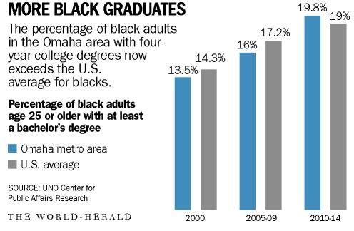 Outreach pays off in higher black college grad rate