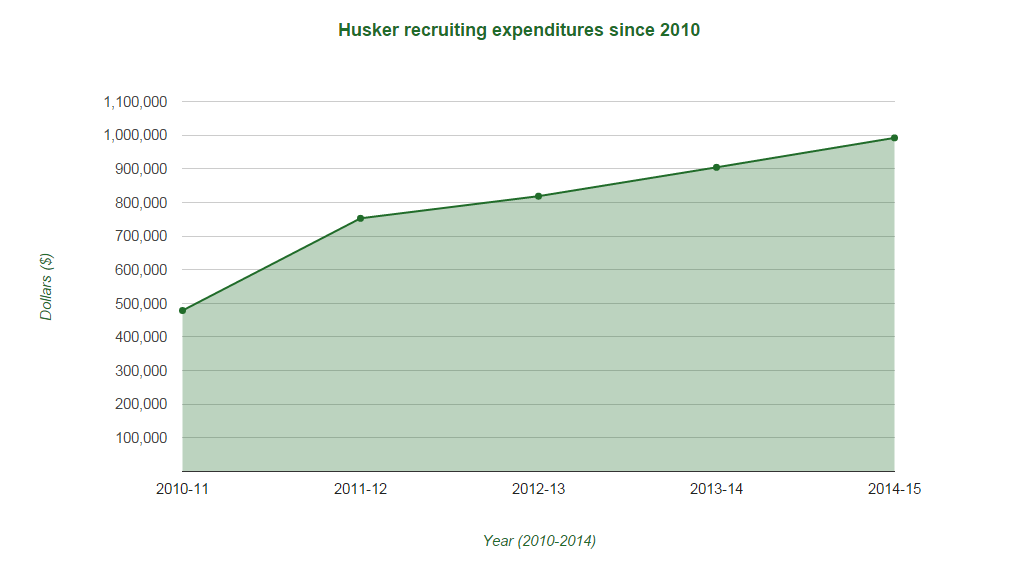 Nebraska's recruiting budget has doubled in five years