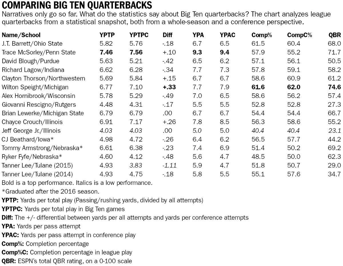 Comparing Big Ten quarterbacks