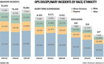 OPS discipline graphic