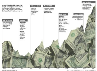 Berkshire cash balance