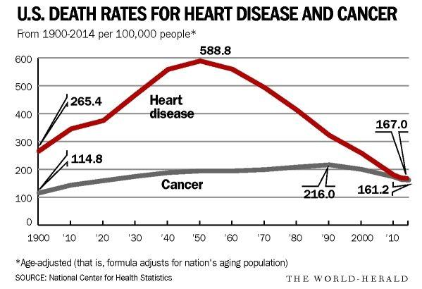 Take heart from falling cardiac death rate