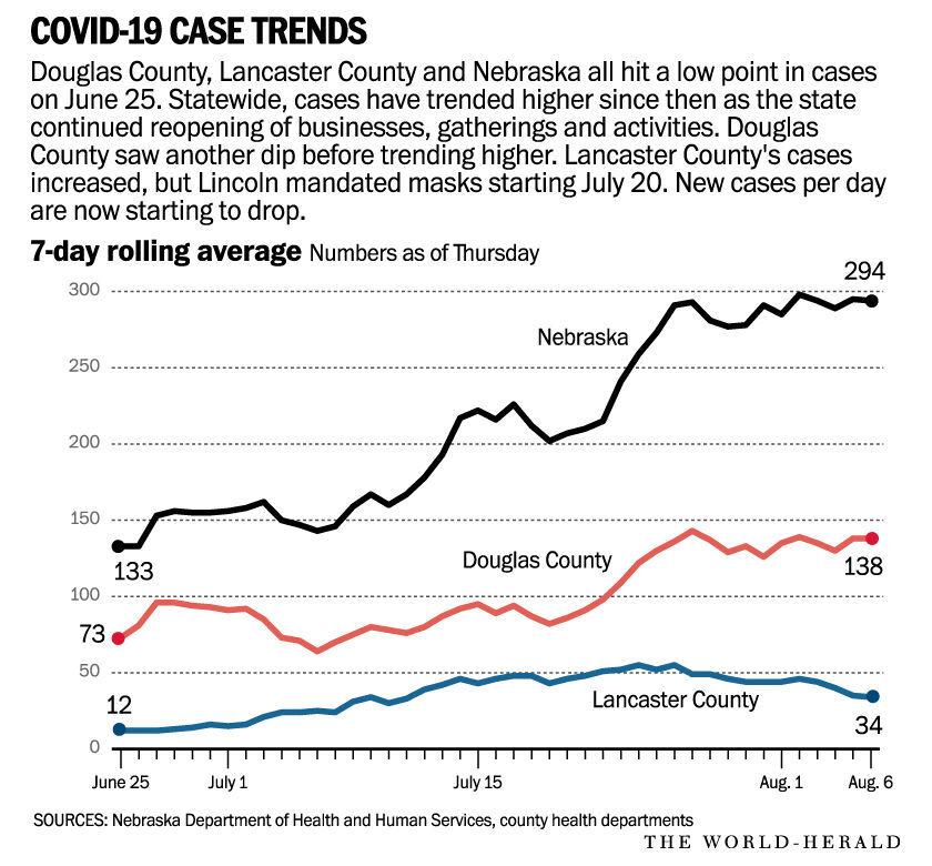 COVID-19 case trends