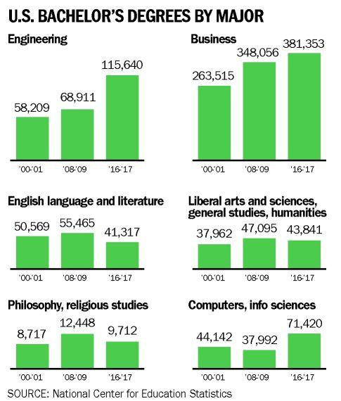 AN UNCERTAIN FUTURE FOR LIBERAL ARTS