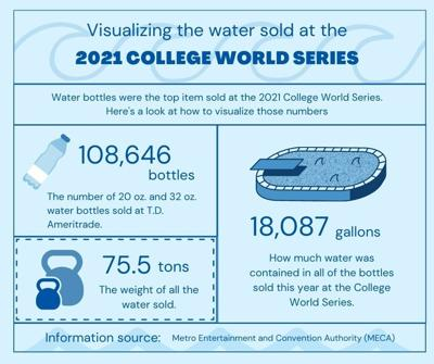 Visualizing the water sold at the 2021 College World Series