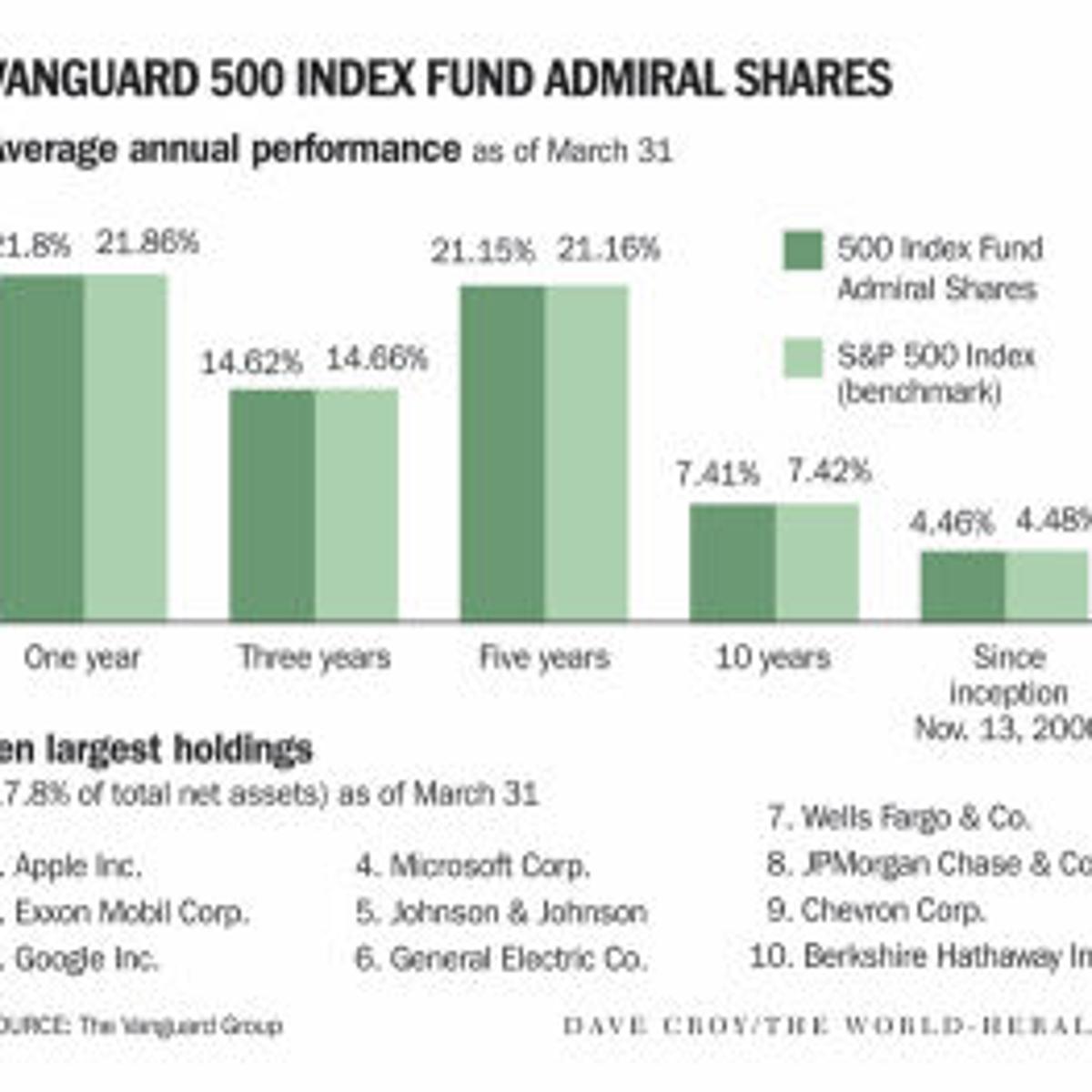 Warren Buffett's plug gives Vanguard a lift | Money | omaha com