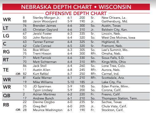 Depth Chart Nebraskas Offensive