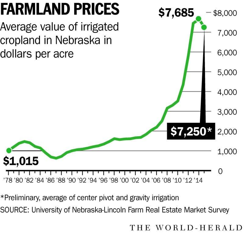 After 5 years of gains, average farmland values in Nebraska drop 3 percent   Money