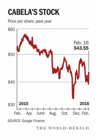Cabela's stock chart