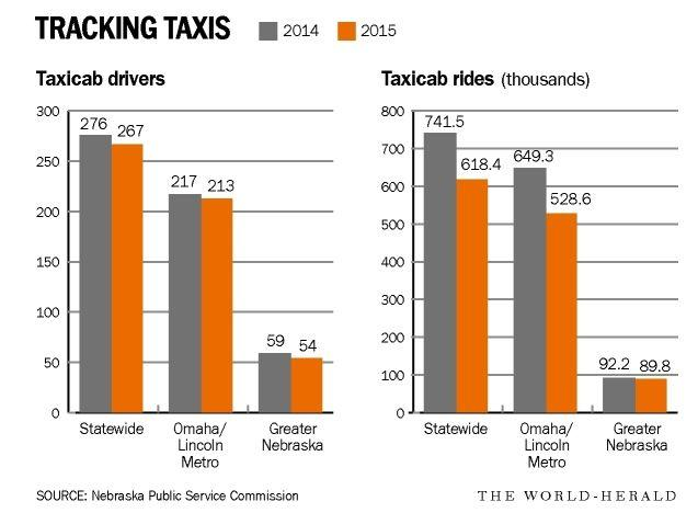 Now, cabs could use a lift