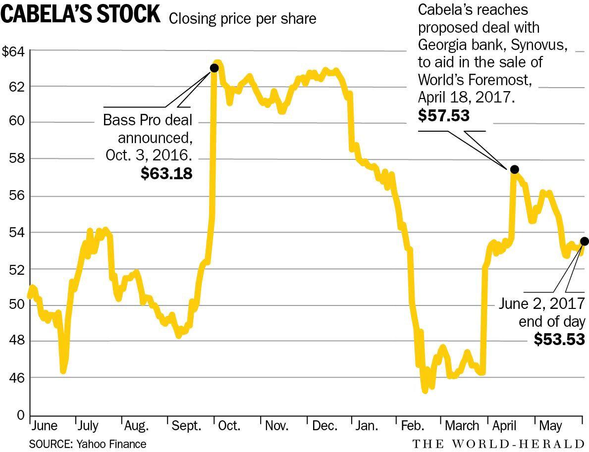 As cabelas sale nears key deadline investors hedge their bets on cabelas stock buycottarizona Choice Image