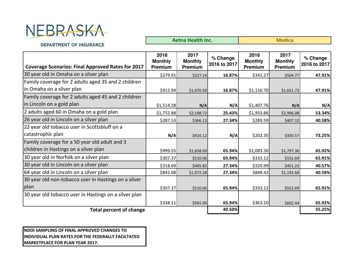 Health Insurance Quote 2017 Sample Health Insurance Rates From The Nebraska Department Of