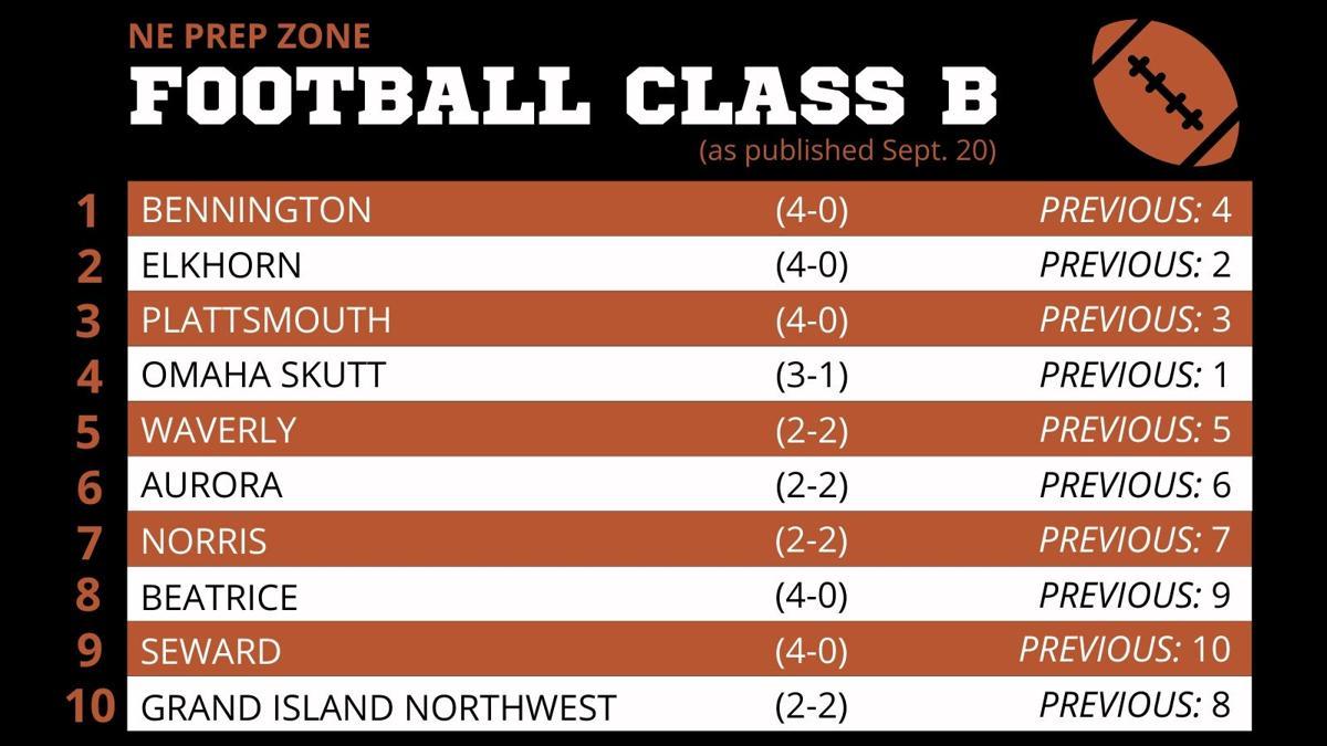 Nebraska High School Football Ratings