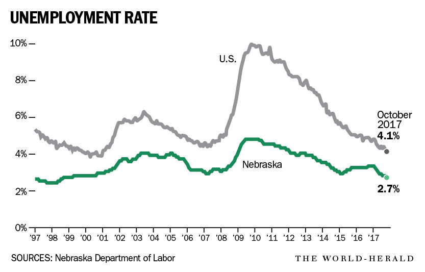Ne workforce unemployment