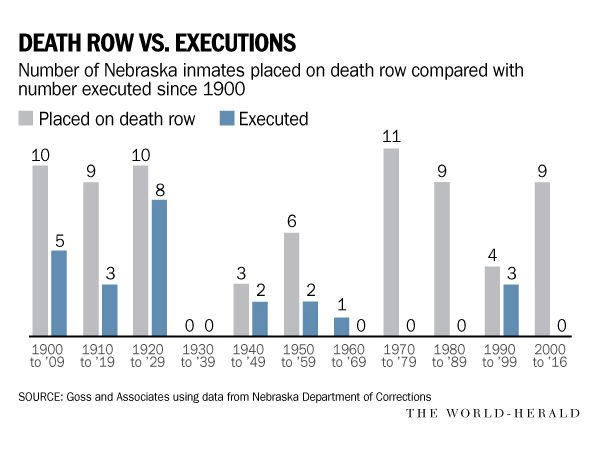 Death row vs executions