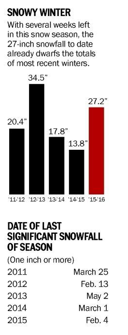 Past years' snow totals blown away