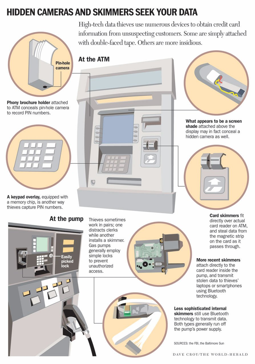 Credit card 'skimmers' at gas pumps, ATMs put your accounts