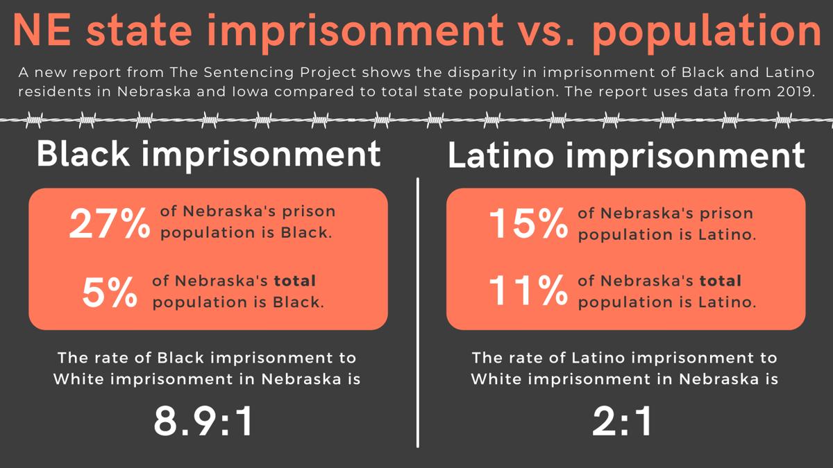 NE state imprisonment vs. population
