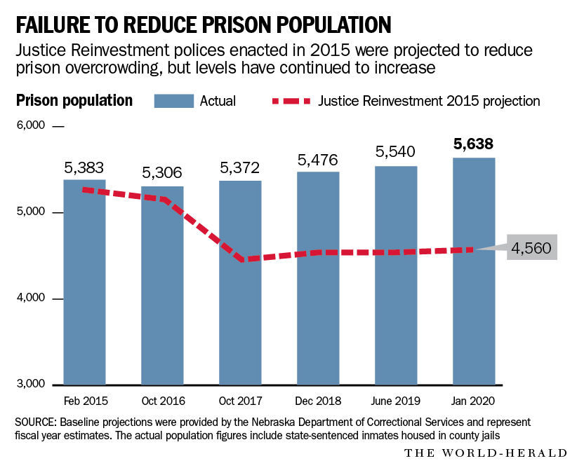 20200112_new_prisonovercrowding_graphic2