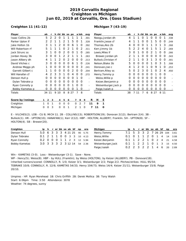 Box score: CU 11, Michigan 7