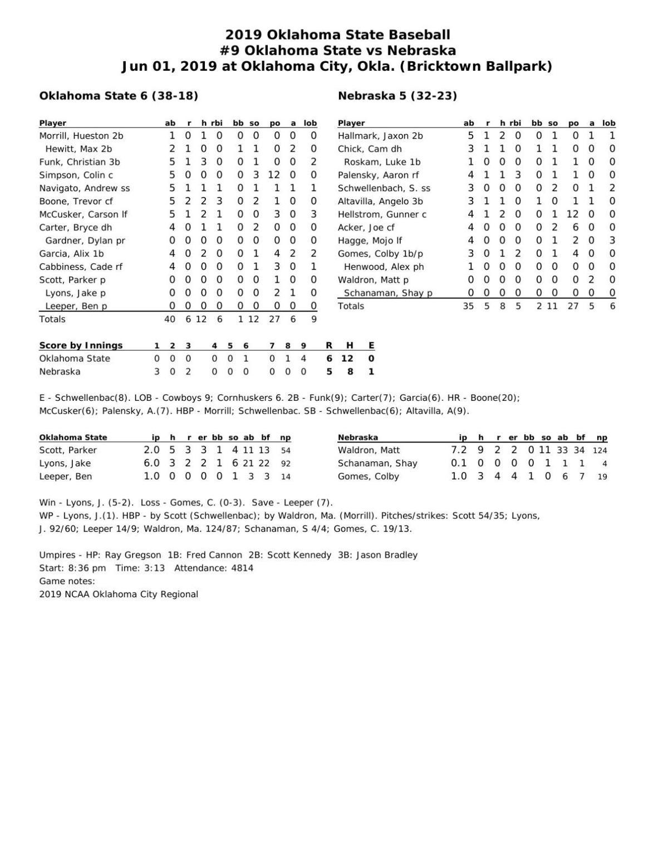 Box score: Oklahoma State 6, NU 5