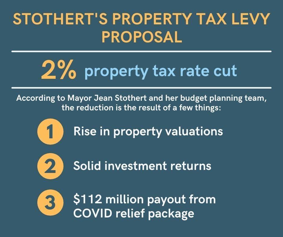 Omaha city budget proposals