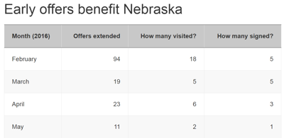 Early offers benefit Nebraska