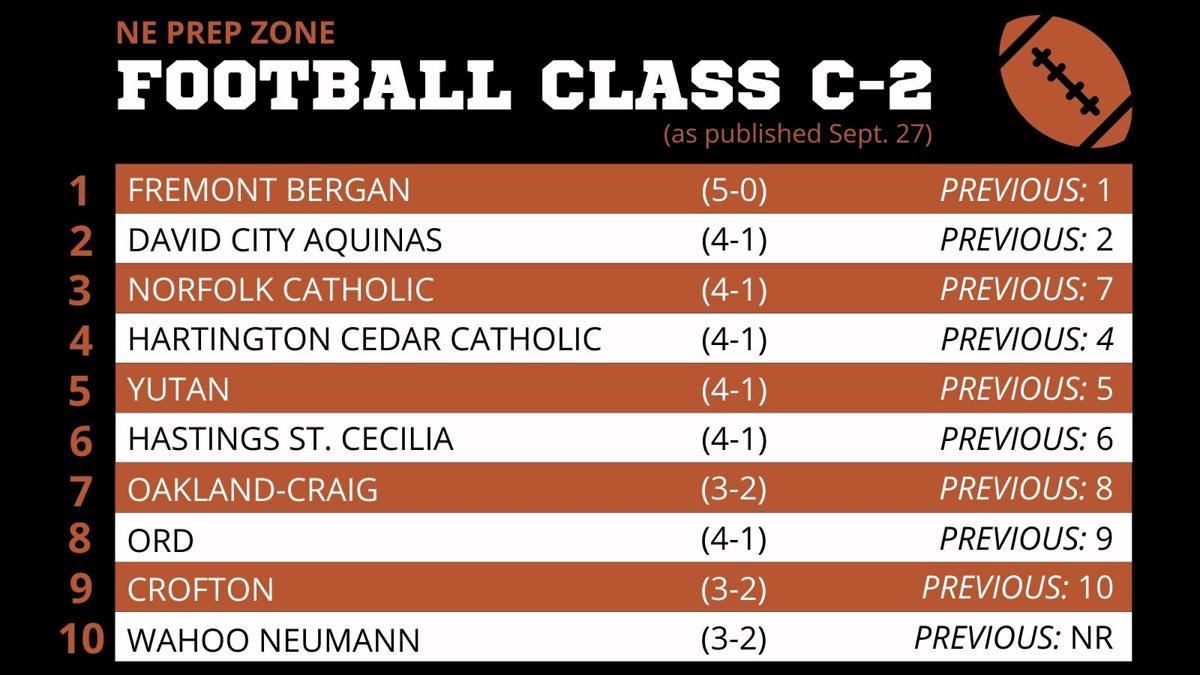 Nebraska High School Football Ratings-Class C-2