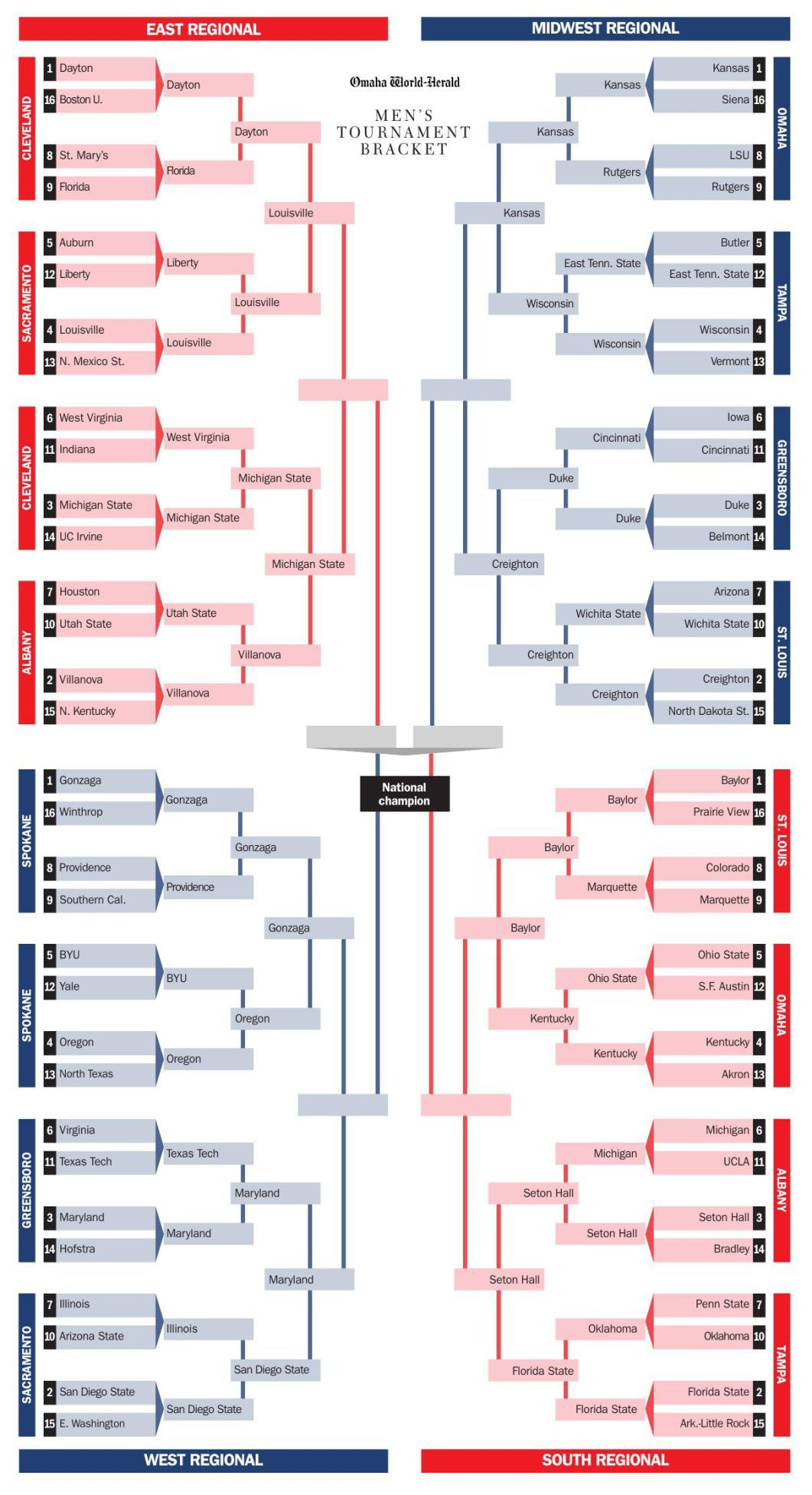 2020 World-Herald NCAA tournament