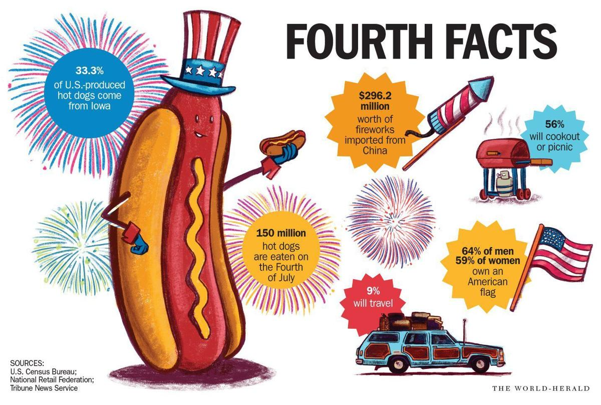 Fourth Facts