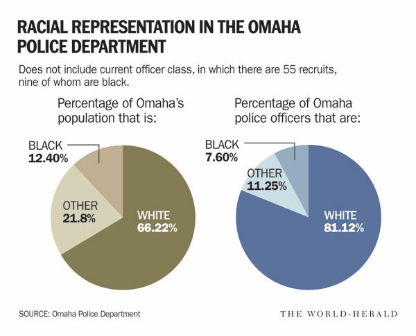 black officers - graphic