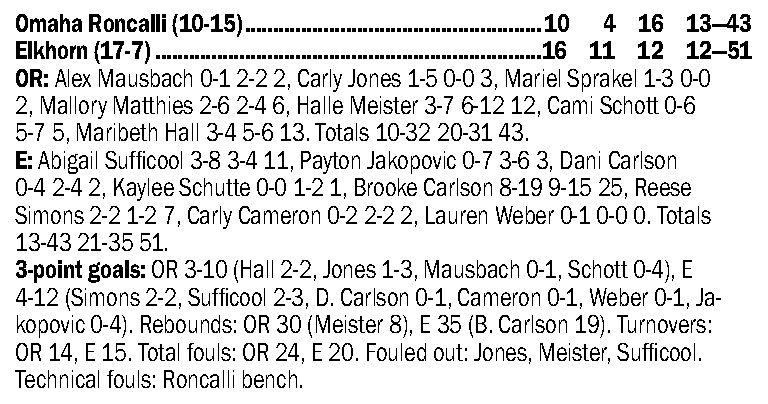 Carlson's solid effort, better start help lead Elkhorn in rematch