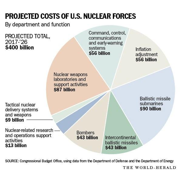 U.S. Nuclear Force