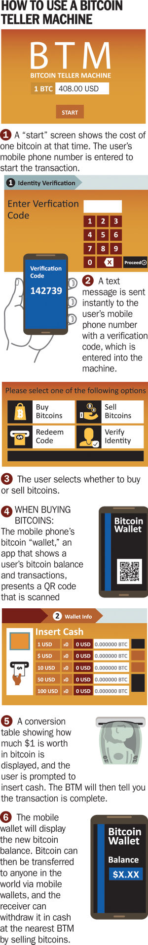 How to use a Bitcoin teller machine