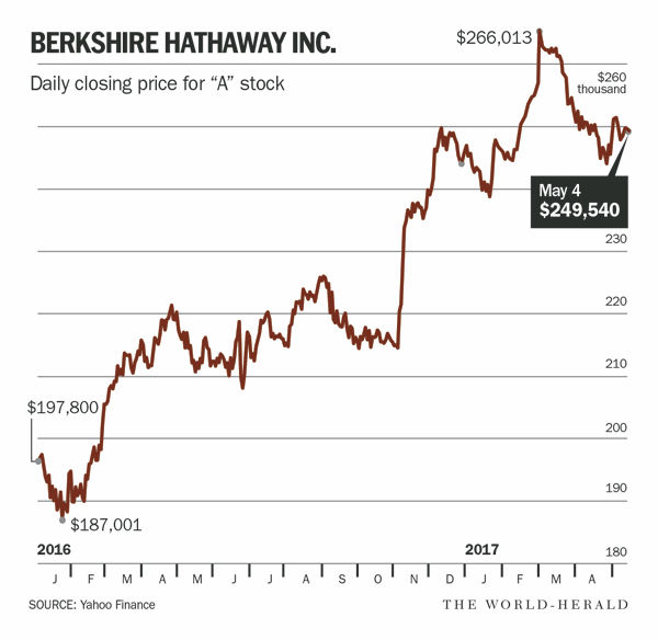 Berkshire Hathaways First Quarter Operating Income Falls 48