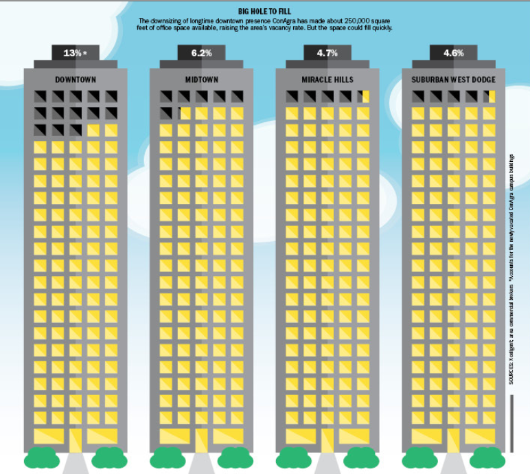 Downtown rent graphic
