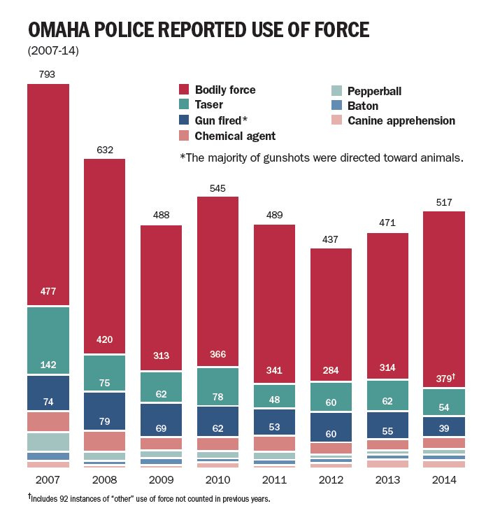 Omaha police reported use of force graphic