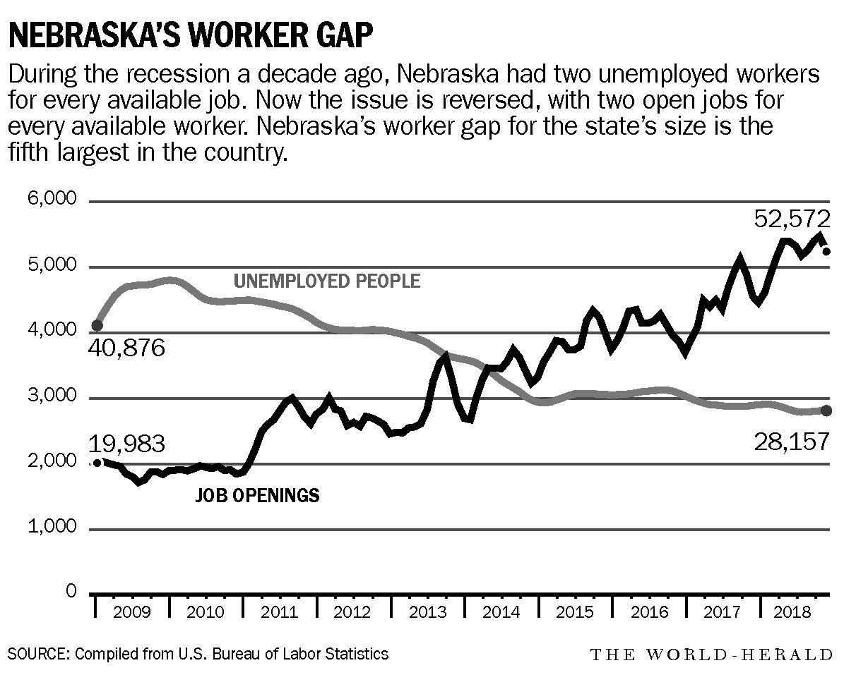 Norfolk: Cities attempting to counter 'brain drain' of young Nebraskans