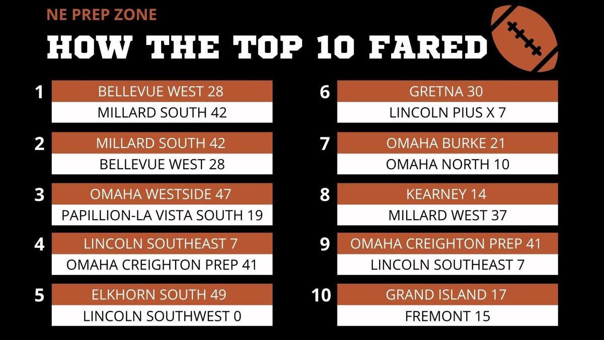How the Nebraska high school top 10 fared