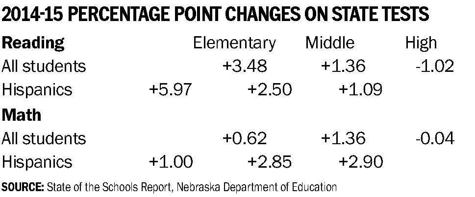 Gains In Reading For Hispanic Students >> Latinos Show Traction On State Tests Articles Omaha Com