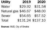 MUD bills to go up about $6 per month in Omaha starting Jan. 1
