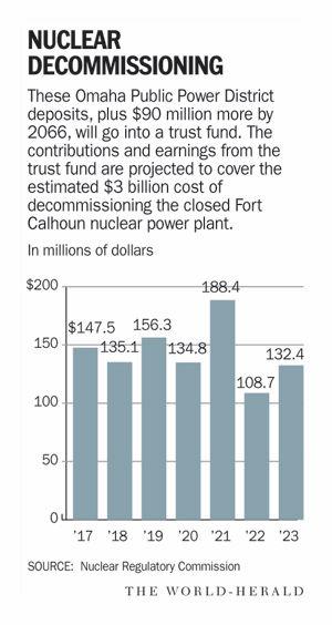 Fort Calhoun decomissioning - graphic