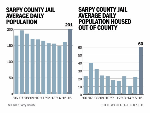 Sarpy County's jail is short on space and options | Omaha